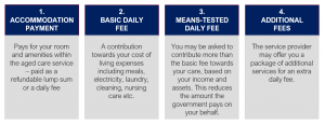 4 categories of aged care fees